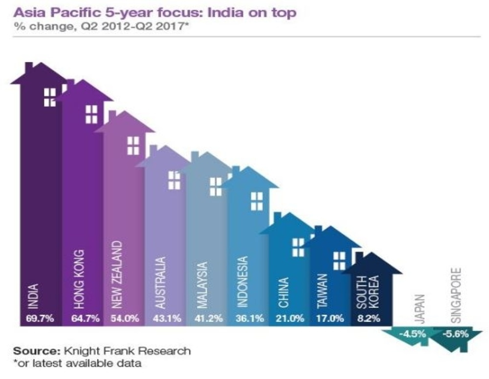 Asia Pacific 5 years focus - India on Top